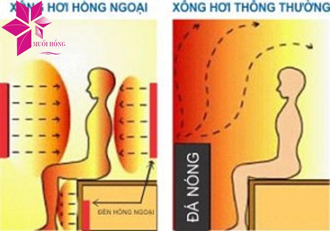 Khám phá những lợi ích phòng xông hồng ngoại đối với sức khỏe_2